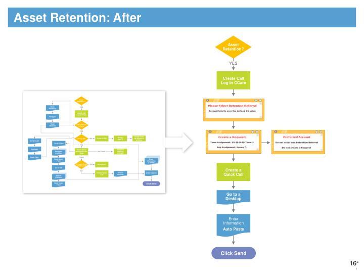 Asset Retention: After