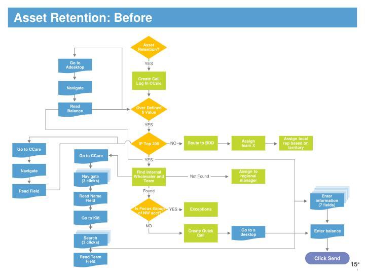 Asset Retention: Before