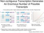 non contiguous transcription generates an enormous number of possible transcripts