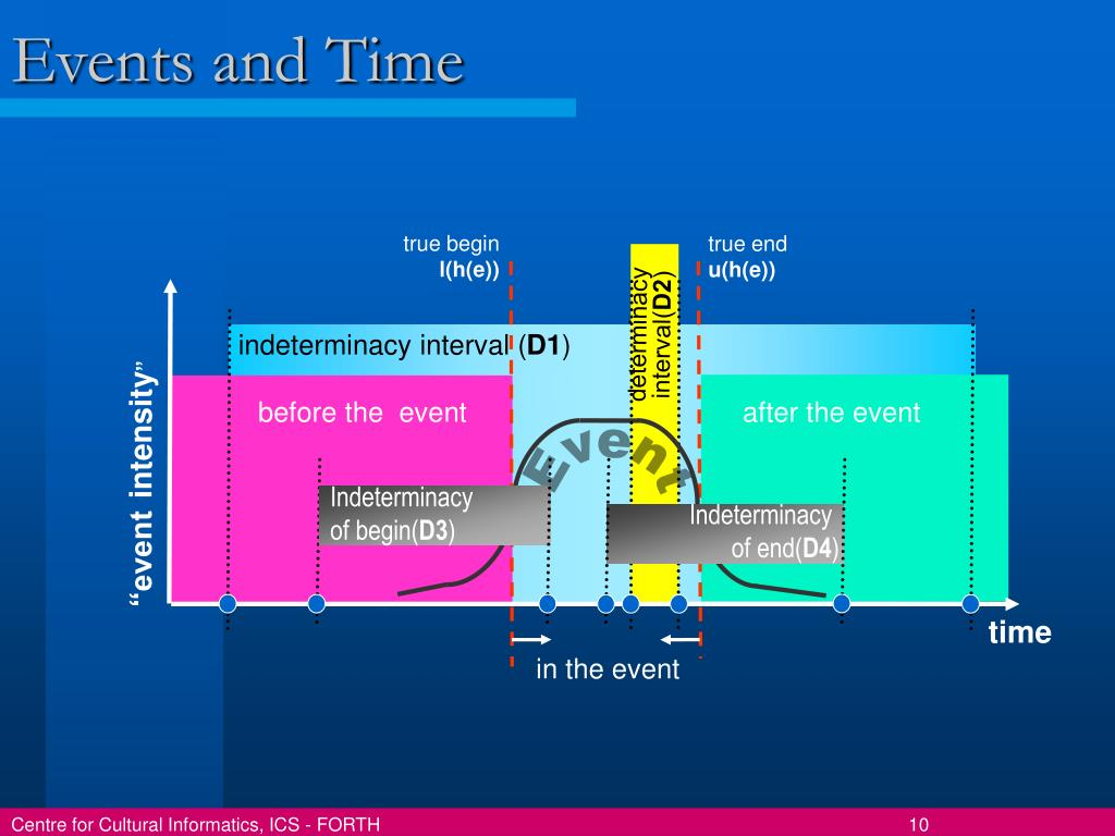 Events and Time