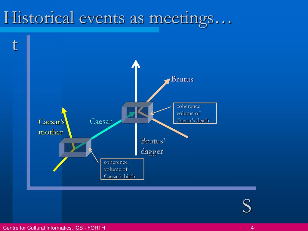 Historical events as meetings…