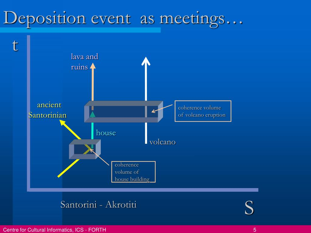 Deposition event  as meetings…