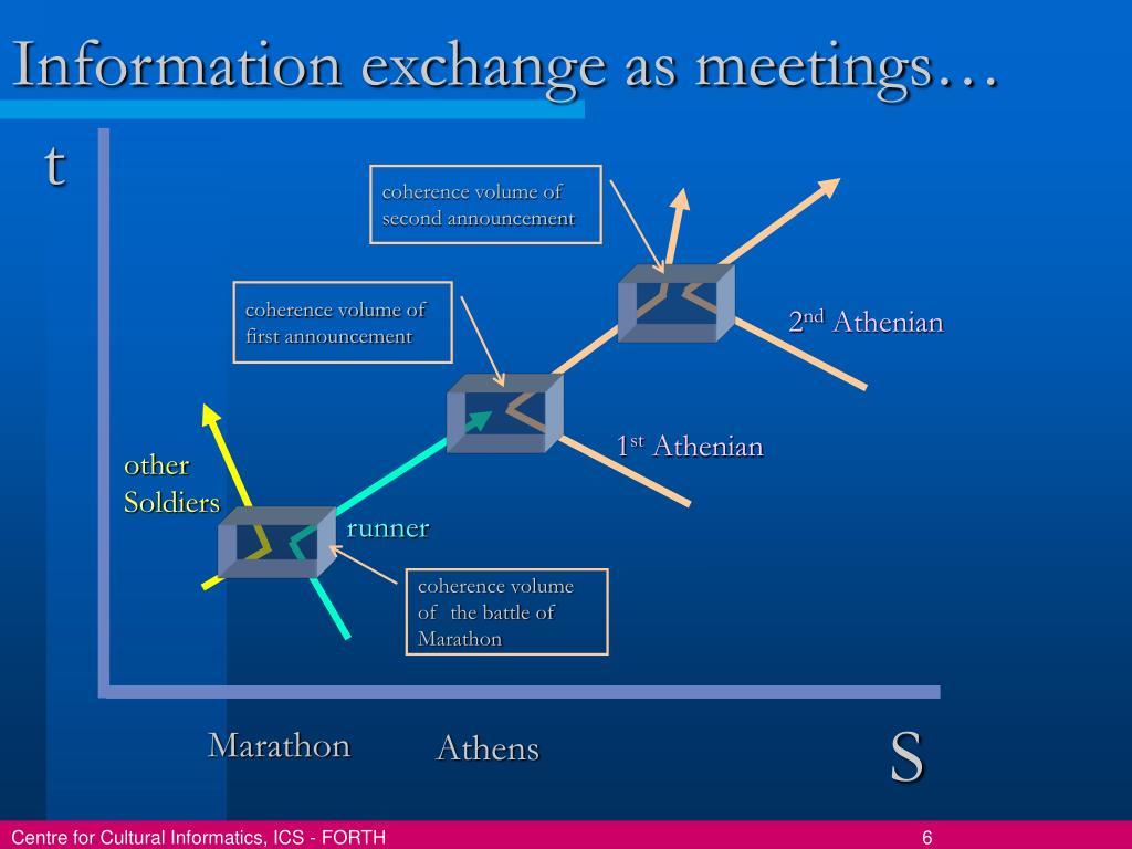 Information exchange as meetings…