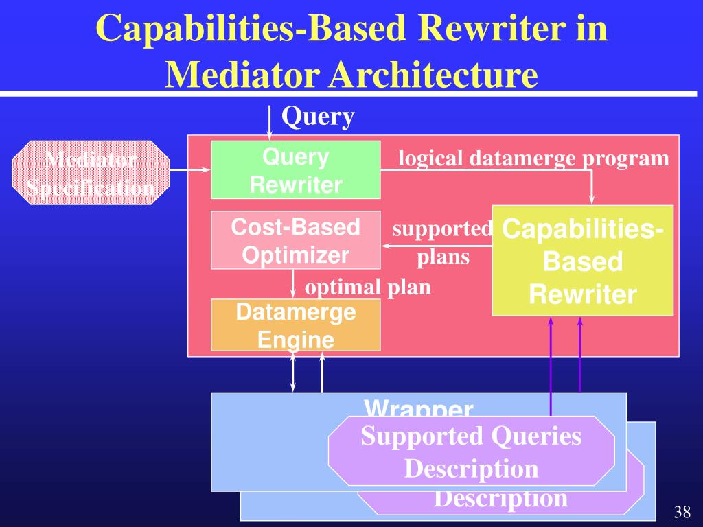 Capabilities-Based Rewriter in Mediator Architecture