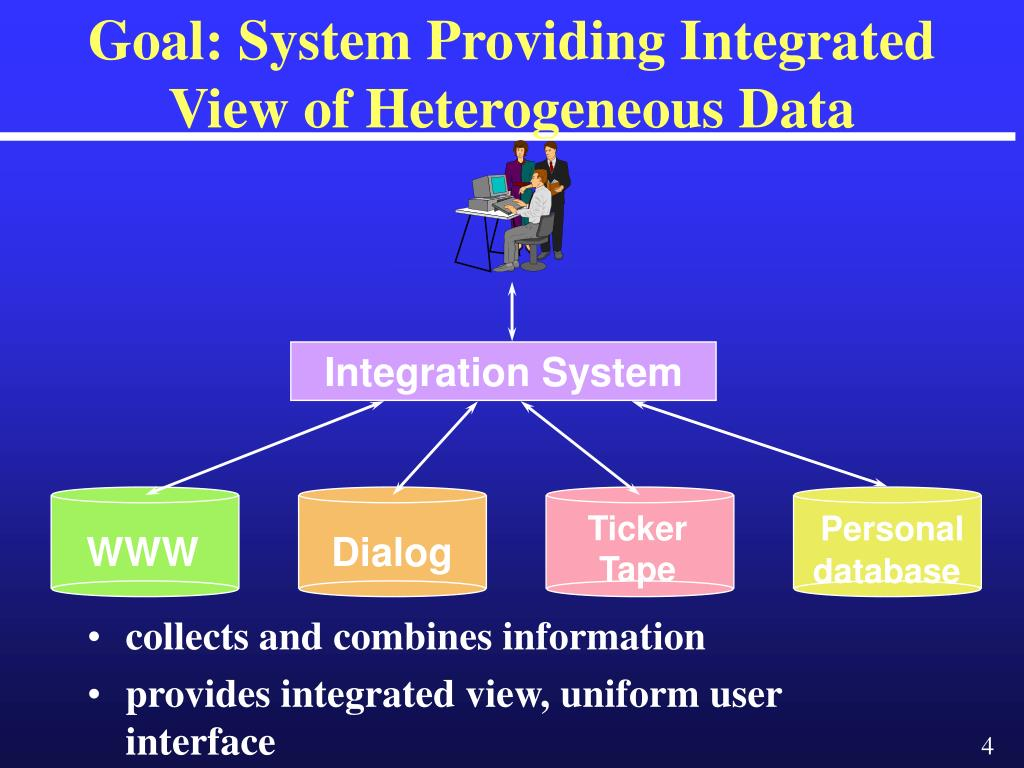 Goal: System Providing Integrated View of Heterogeneous Data