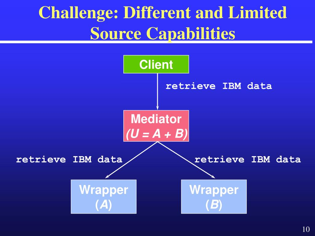 Challenge: Different and Limited Source Capabilities