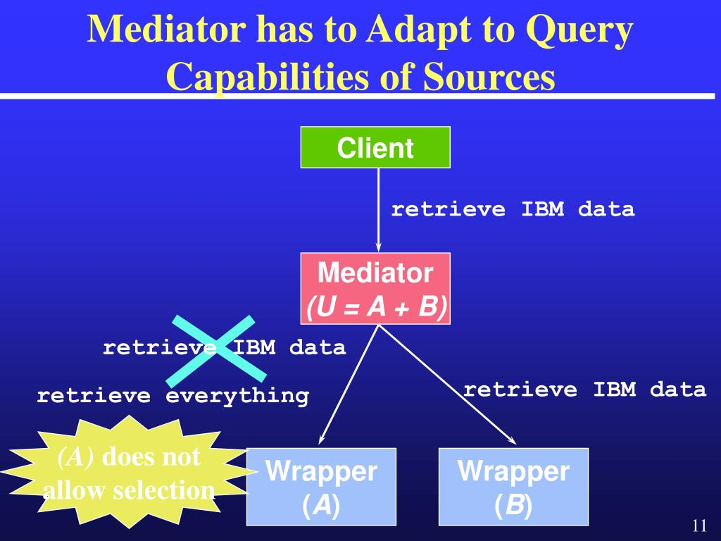 Mediator has to Adapt to Query Capabilities of Sources