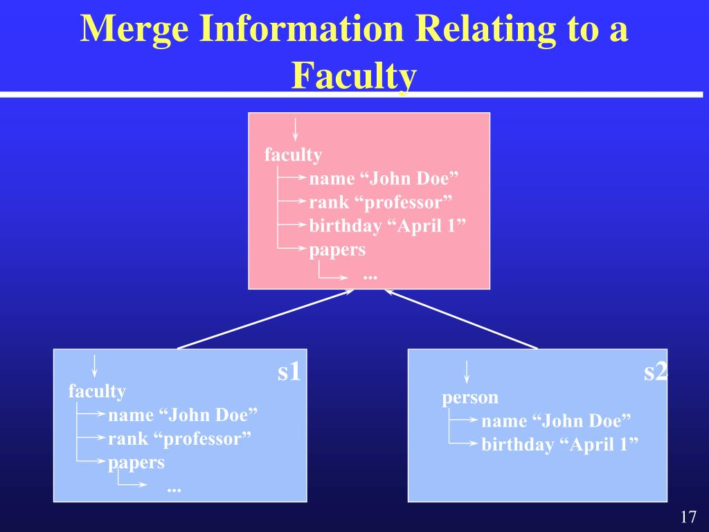 Merge Information Relating to a Faculty