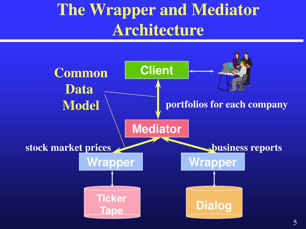 The Wrapper and Mediator Architecture