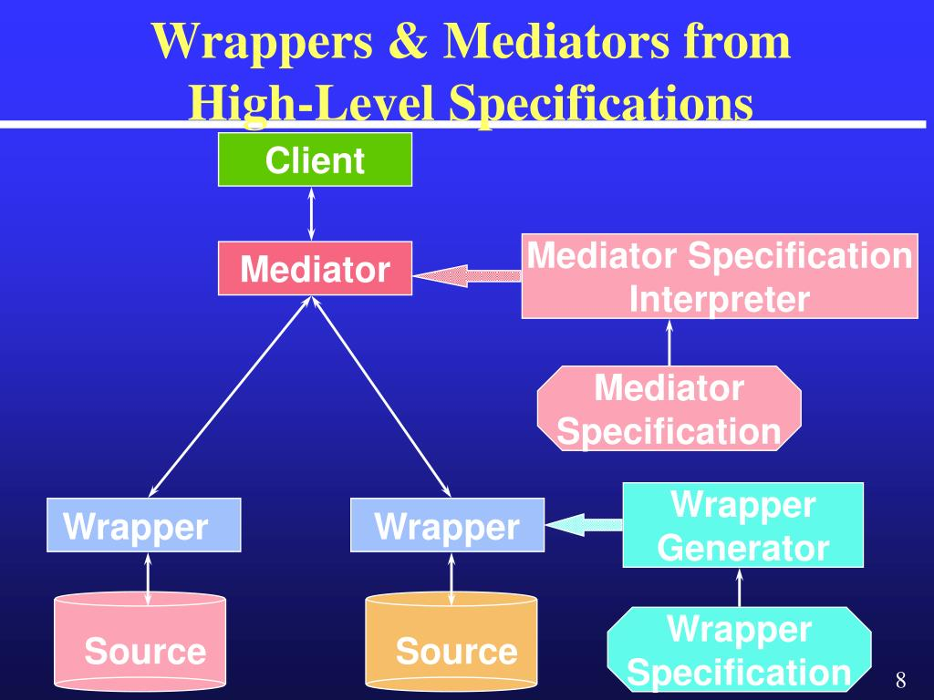 Wrappers & Mediators from