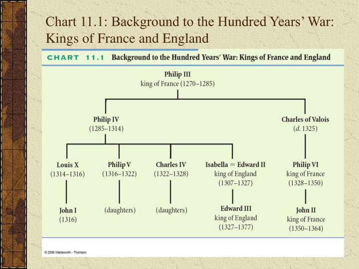 Chart 11.1: Background to the Hundred Years' War: Kings of France and England