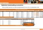 optimize transloading economics