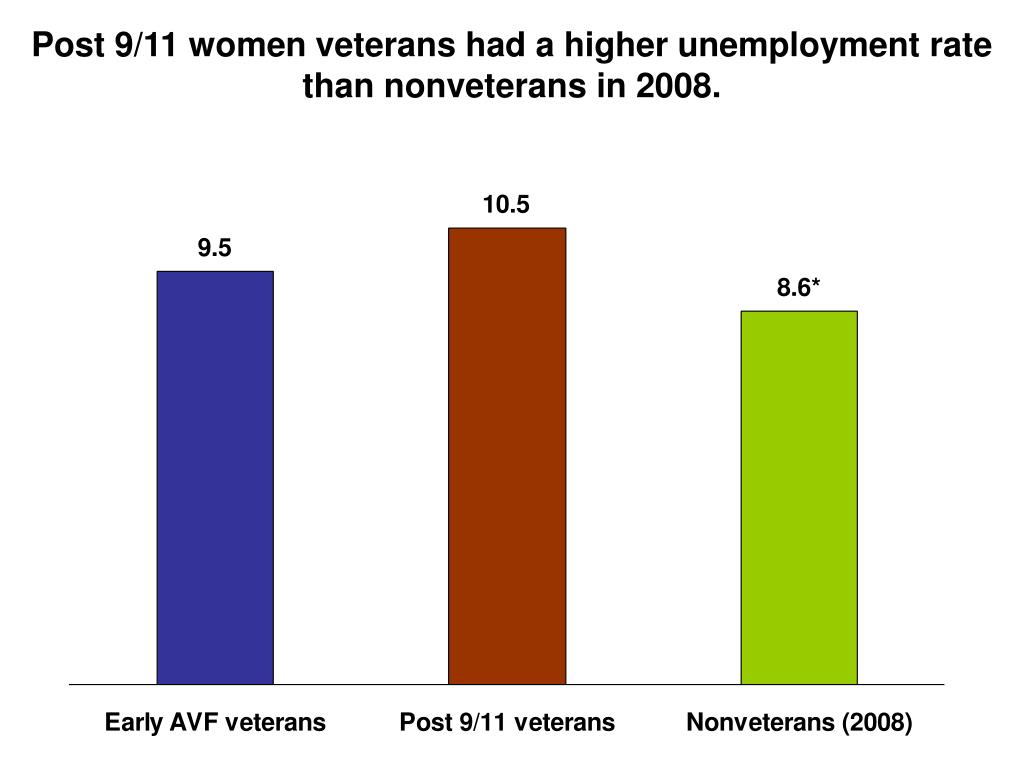 Post 9/11 women veterans had a higher unemployment rate than nonveterans in 2008.