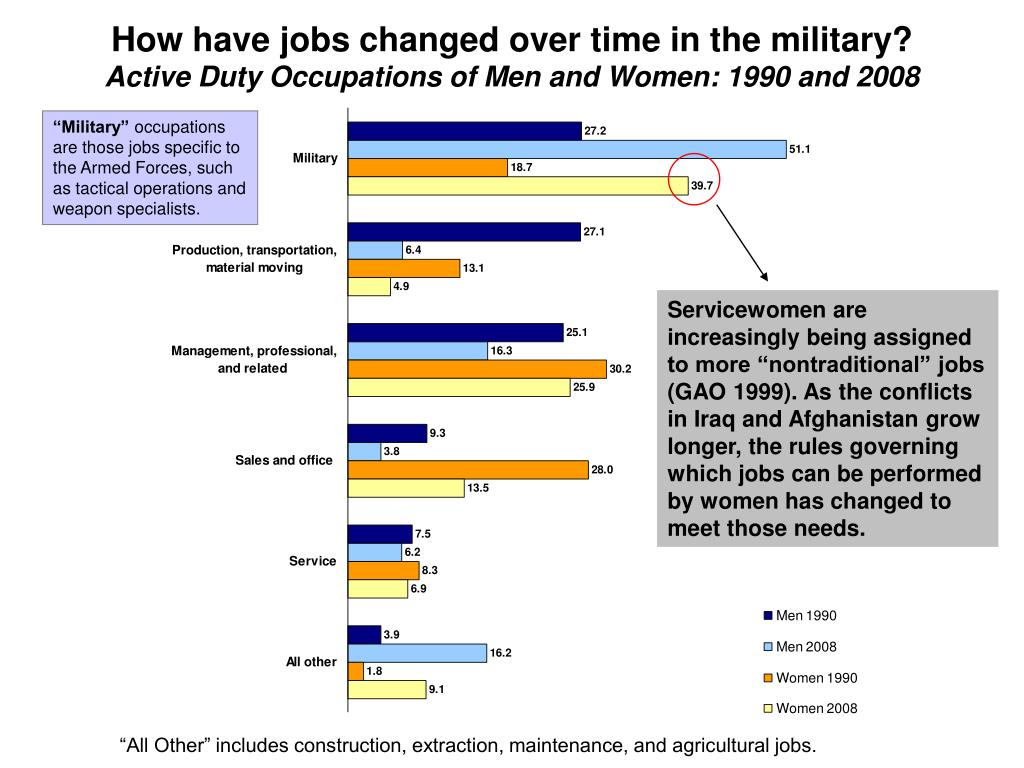 How have jobs changed over time in the military?
