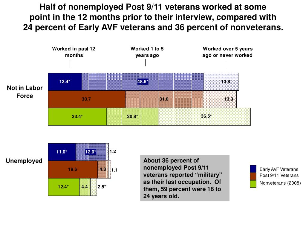 Half of nonemployed Post 9/11 veterans worked at some