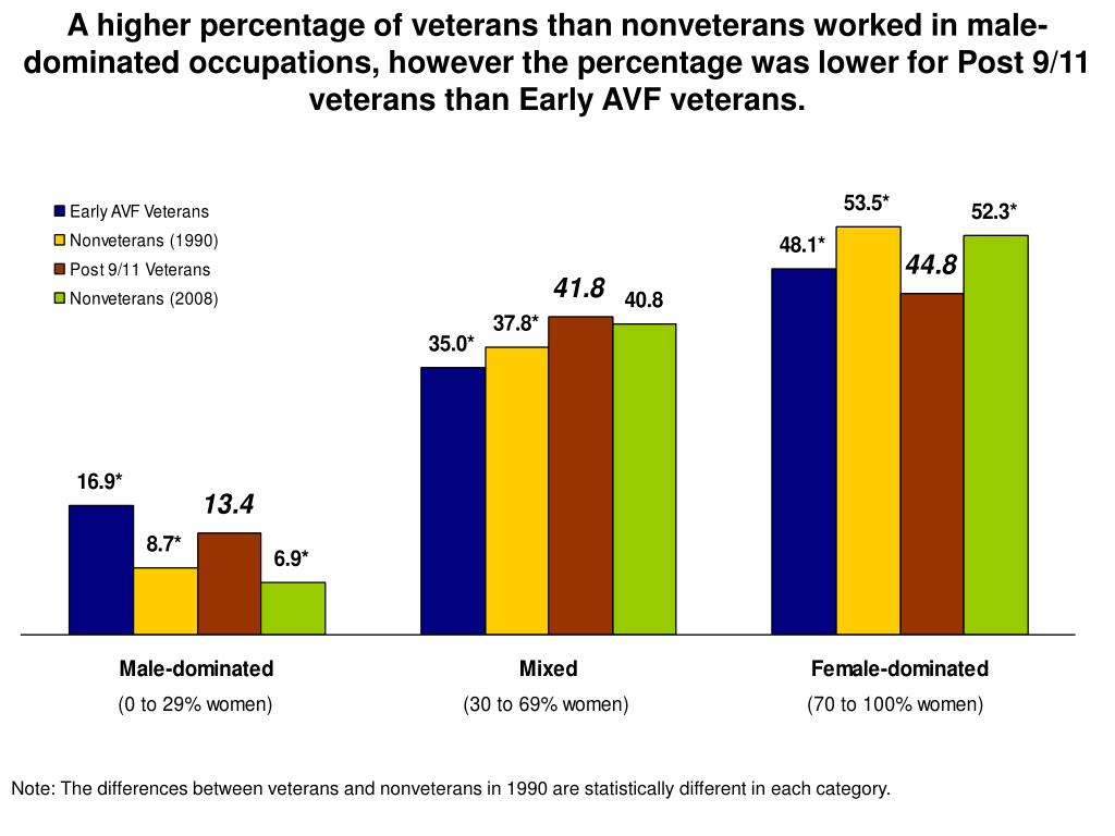 A higher percentage of veterans than nonveterans worked in male-dominated occupations, however the percentage was lower for Post 9/11 veterans than Early AVF veterans.