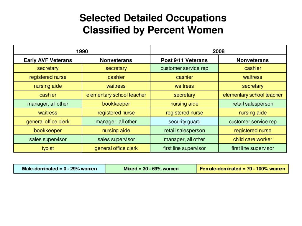 Selected Detailed Occupations