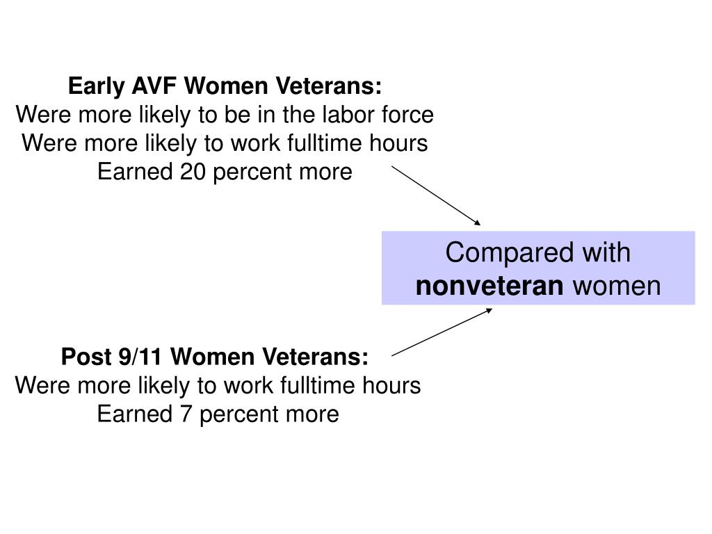Early AVF Women Veterans: