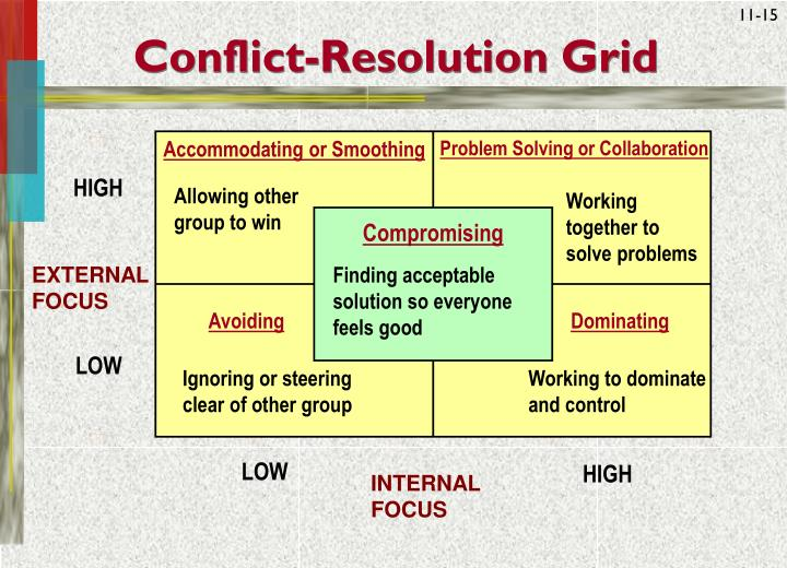 negotiations conflict resolution Effective negotiating skills and negotiation tactics for use in conflict resolution keep reading to learn more about conflict resolution.