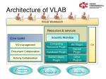 architecture of vlab