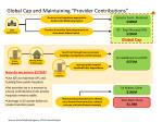 global cap and maintaining provider contributions
