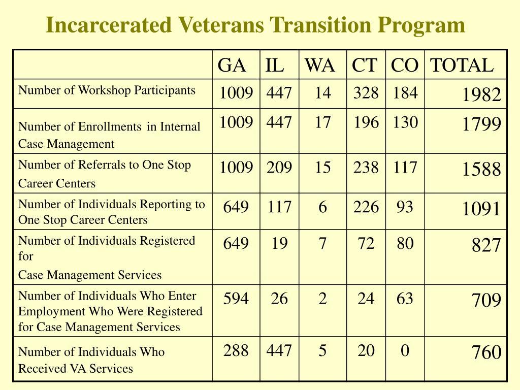 Incarcerated Veterans Transition Program