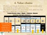 4 value chains