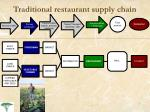 traditional restaurant supply chain