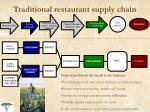 traditional restaurant supply chain1