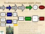 traditional restaurant supply chain2