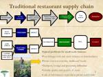 traditional restaurant supply chain3
