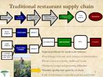 traditional restaurant supply chain4