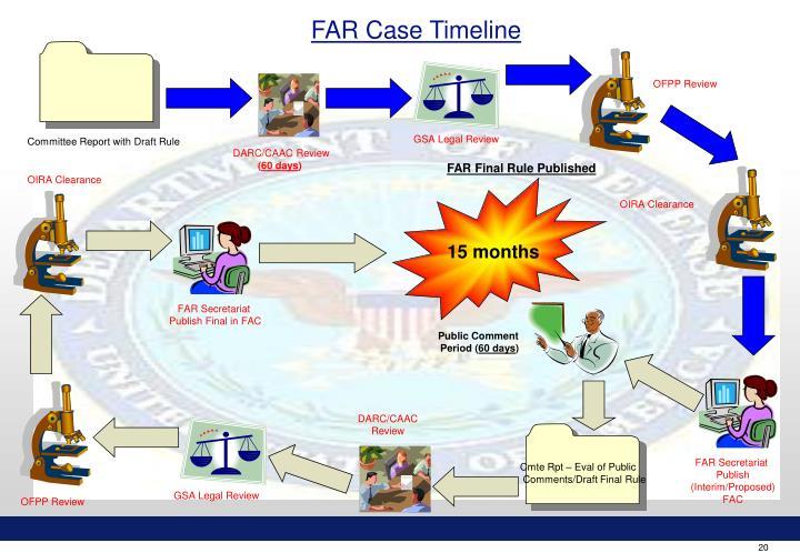 FAR Case Timeline