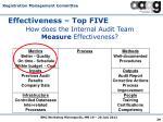 effectiveness top five1