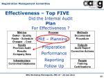 effectiveness top five4