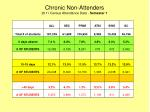 chronic non attenders 2011 census attendance data semester 1