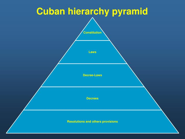 Cuban hierarchy pyramid