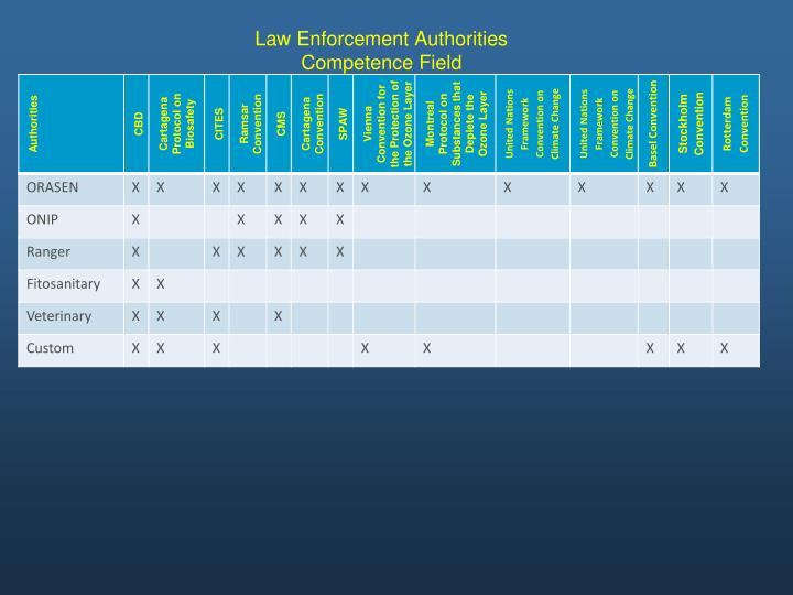 Law Enforcement Authorities