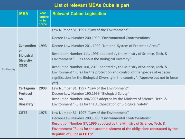 List of relevant MEAs Cuba is part