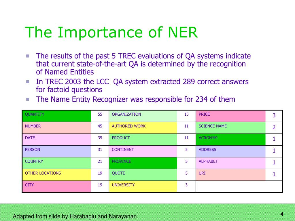 The Importance of NER