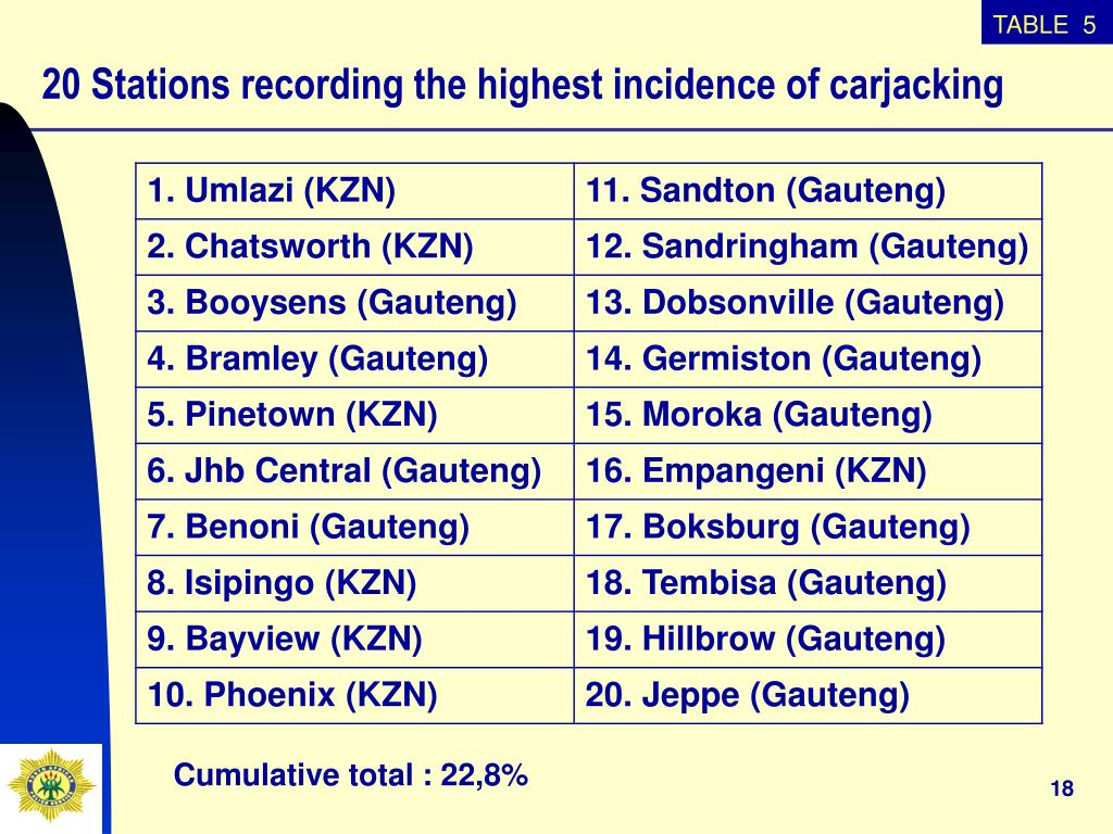 20 Stations recording the highest incidence of carjacking