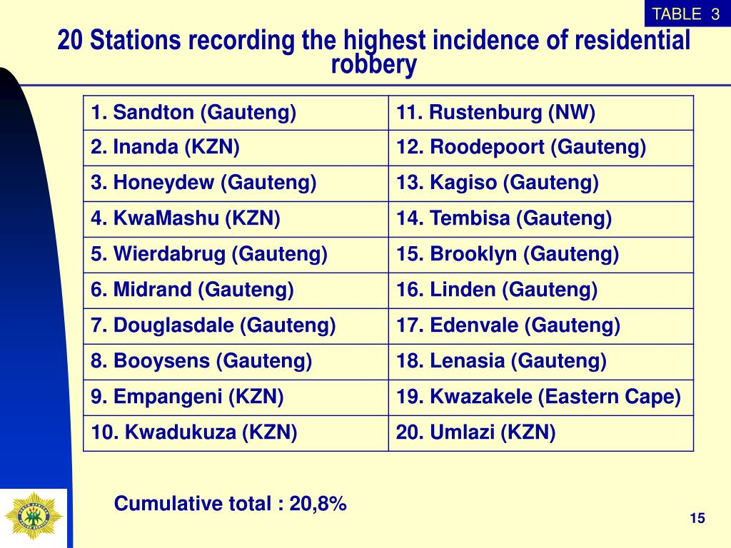 20 Stations recording the highest incidence of residential robbery