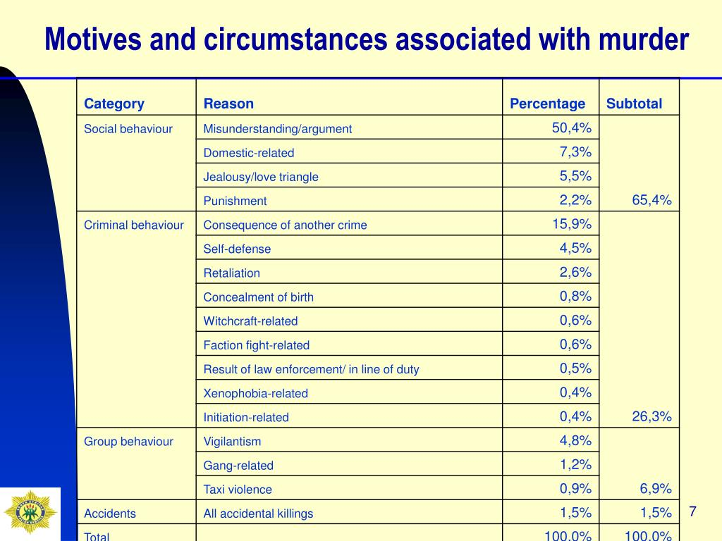 Motives and circumstances associated with murder