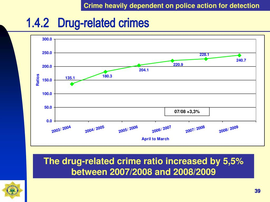 Crime heavily dependent on police action for detection