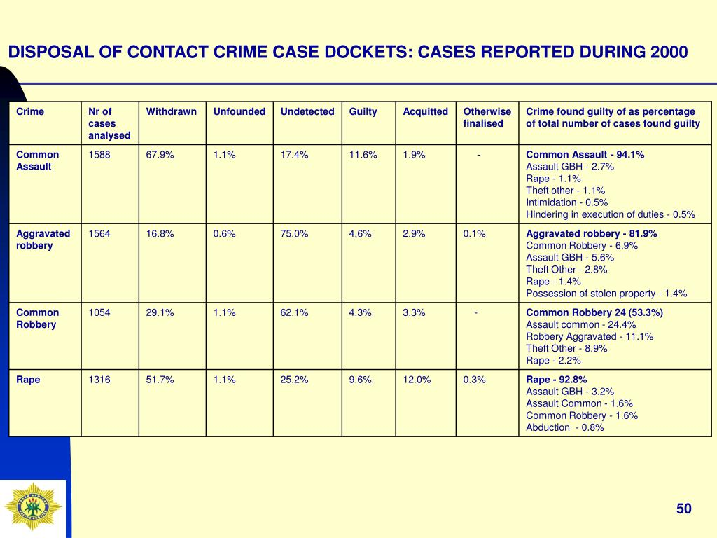 DISPOSAL OF CONTACT CRIME CASE DOCKETS: CASES REPORTED DURING 2000