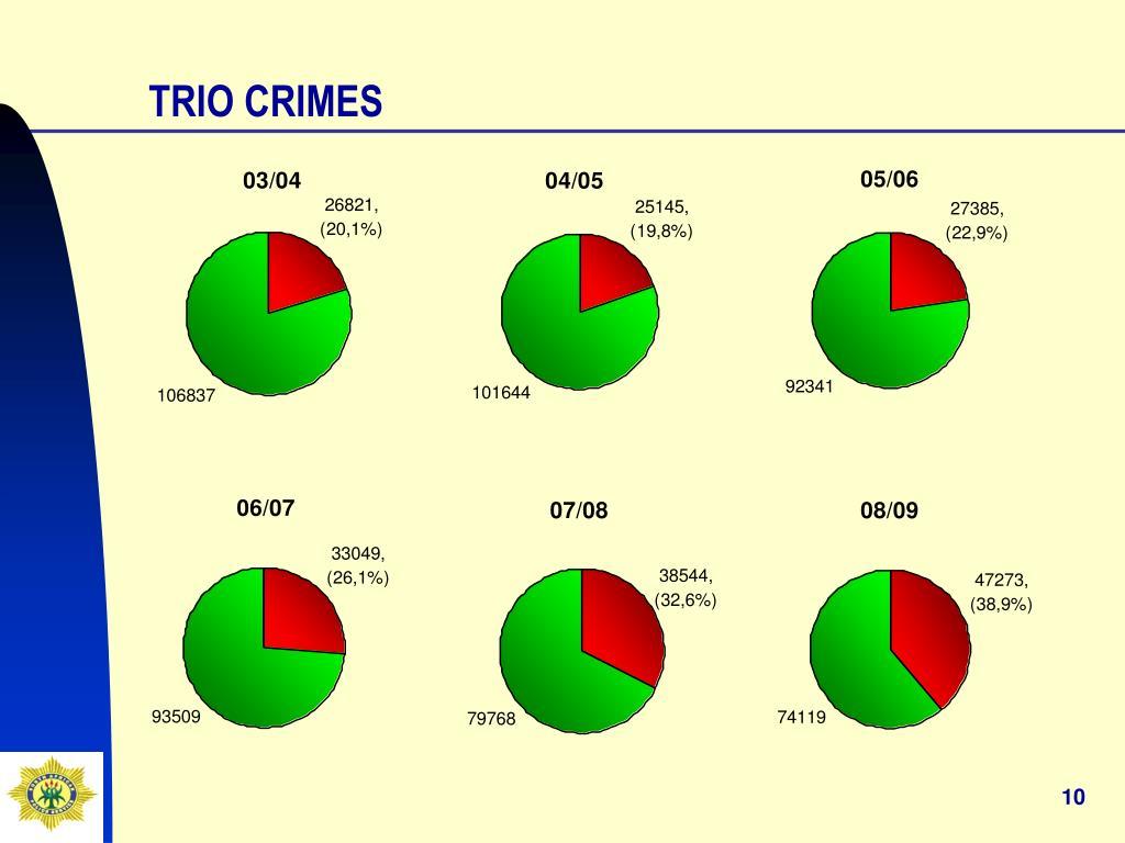 TRIO CRIMES