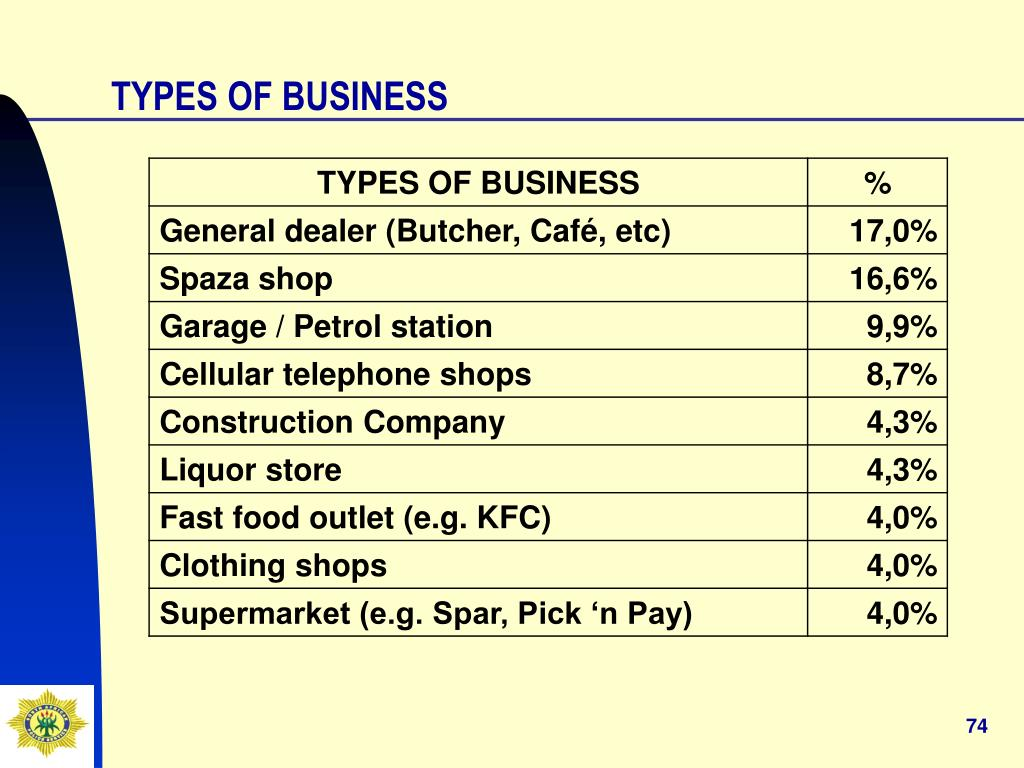 TYPES OF BUSINESS