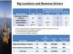 rig locations and revenue drivers