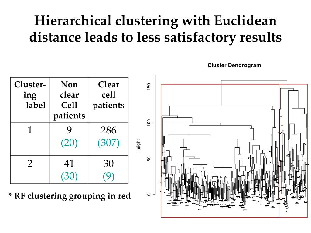 Hierarchical clustering with Euclidean distance leads to less satisfactory results