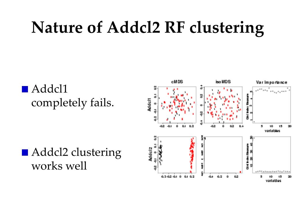 Nature of Addcl2 RF clustering
